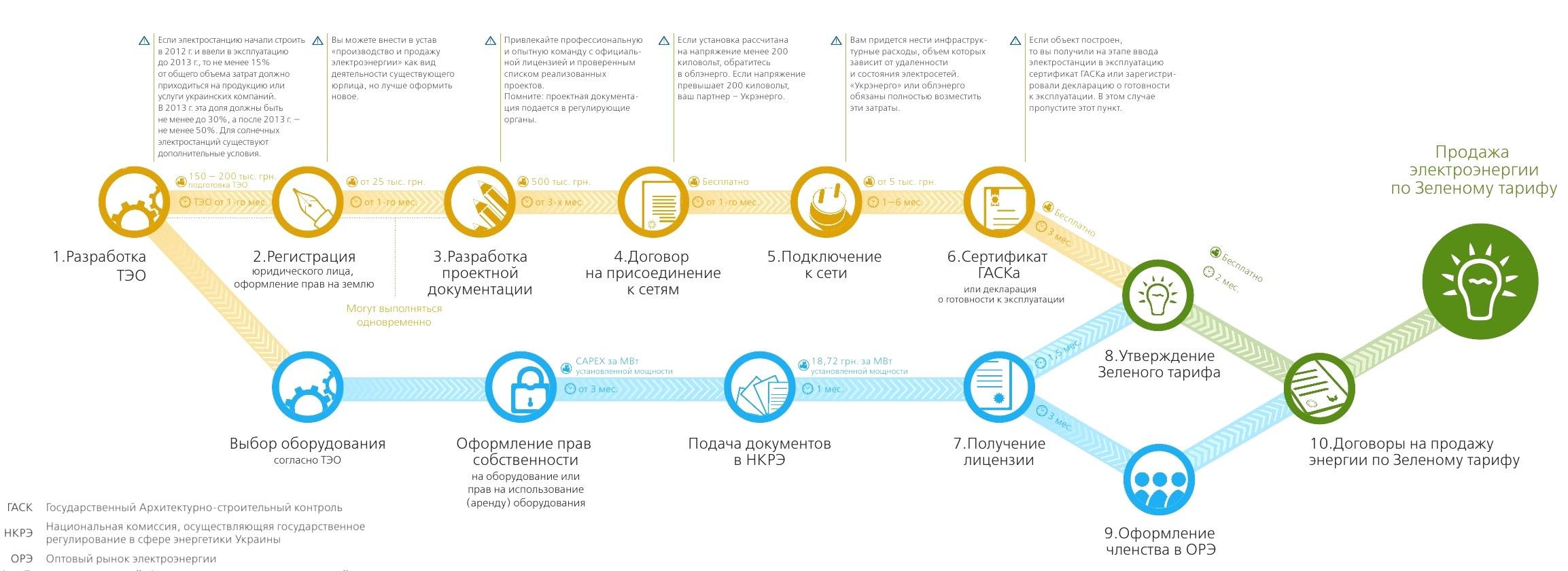 Дорожная карта для получения Зеленого тарифа для юр.лиц
