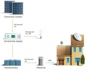 Солнечные инверторы для солнечных батарей (панелей)
