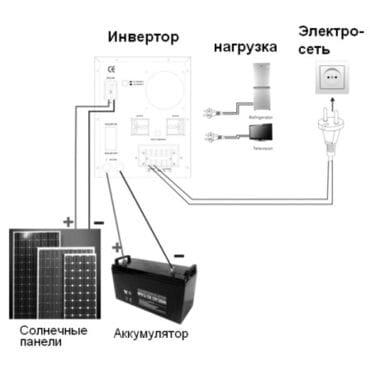 Бесперебойник Axioma Energy AXEN.IS-2000: 1400Вт, 24/220V, MPPT 40A