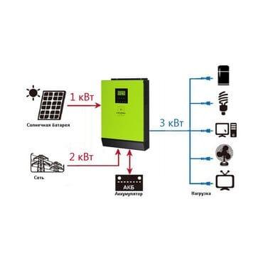 Солнечный сетевой инвертор Axioma Energy ISGRID 2000