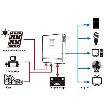 Солнечный Инвертор Axioma Energy ISPWM 2000