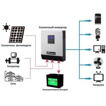 Солнечный инвертор Axpert MKS 3K-24:  2.4кВт, 24/220V, MPPT