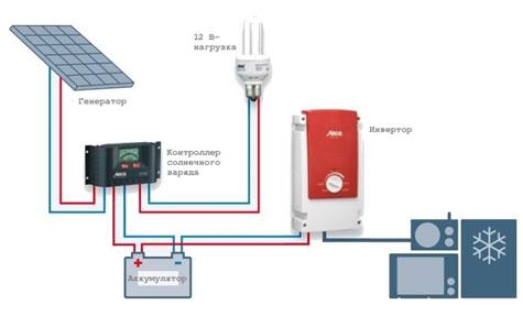 Схема с использованием автономного инвертора