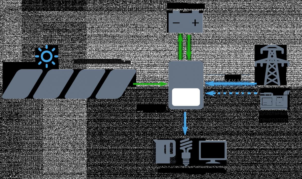 Схема с использованием гибридного инвертора